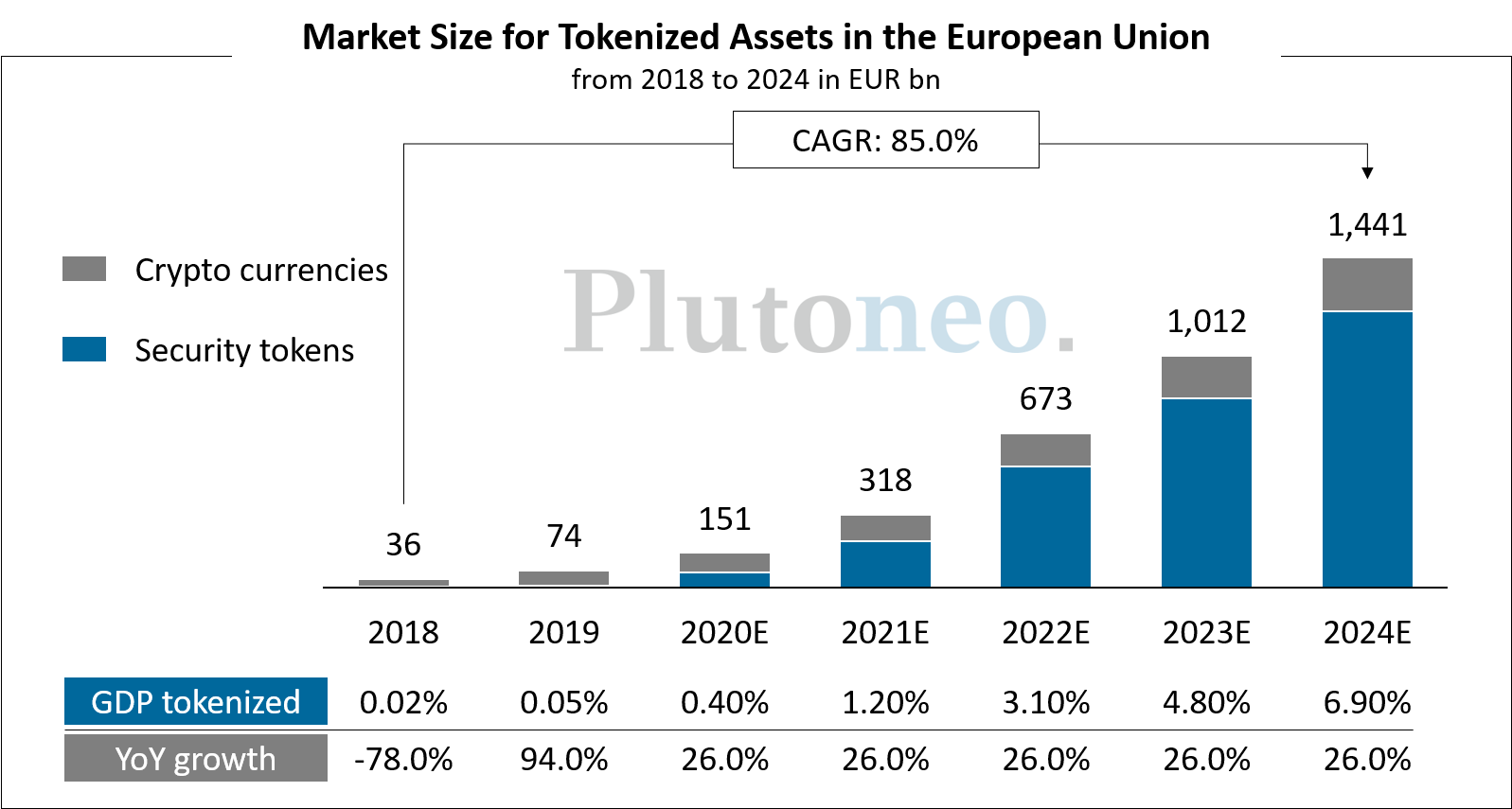 Market Size for Tokenized Assets in the European Union