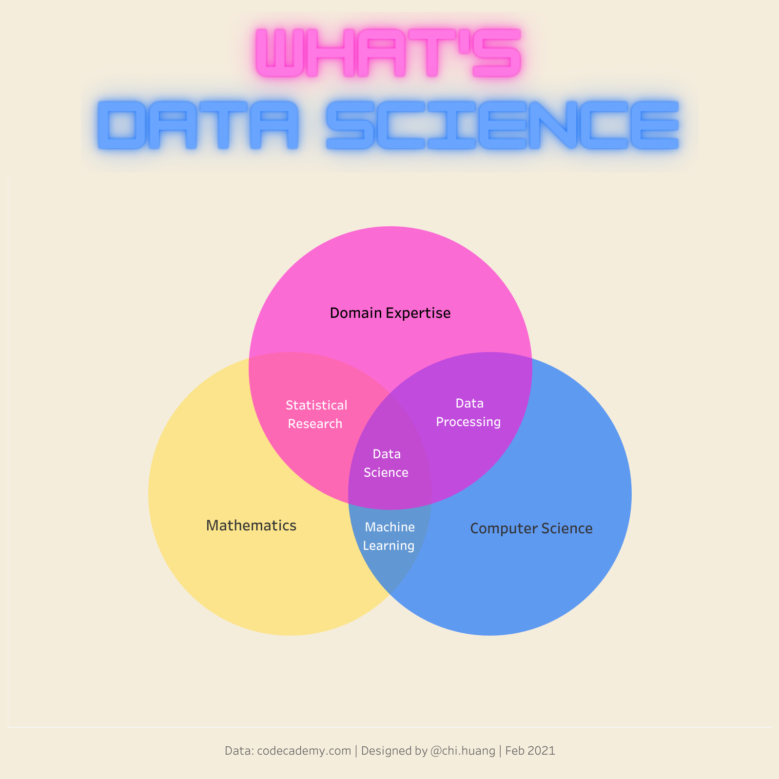 What's Data Science — A 3-Circle Venn Diagram with Tableau