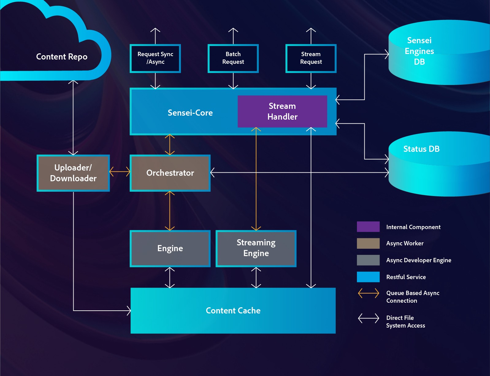 A flow chart highlighting Adobe's Inference and Content Processing Framework.