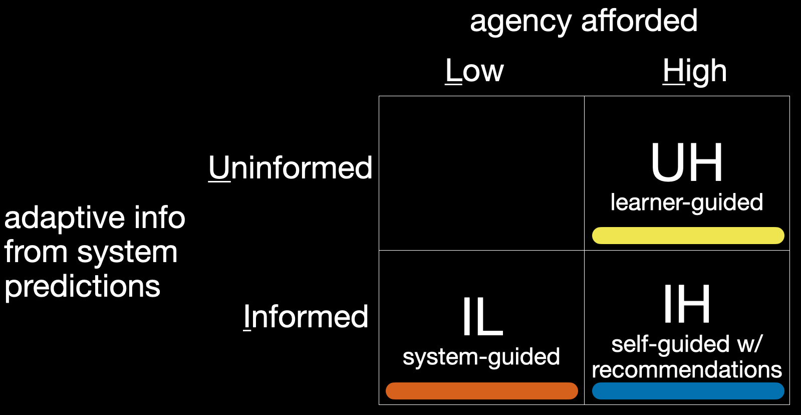 quadrant of Codeitz versions on dimensions of agency afforded (low/high) and adaptive info from system (uninformed/informed)