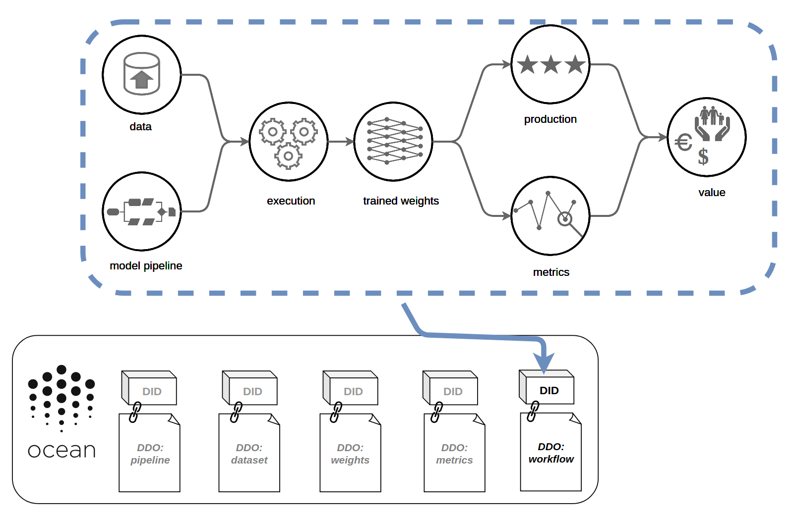 The Data Science Workflow — Powered by Ocean Protocol