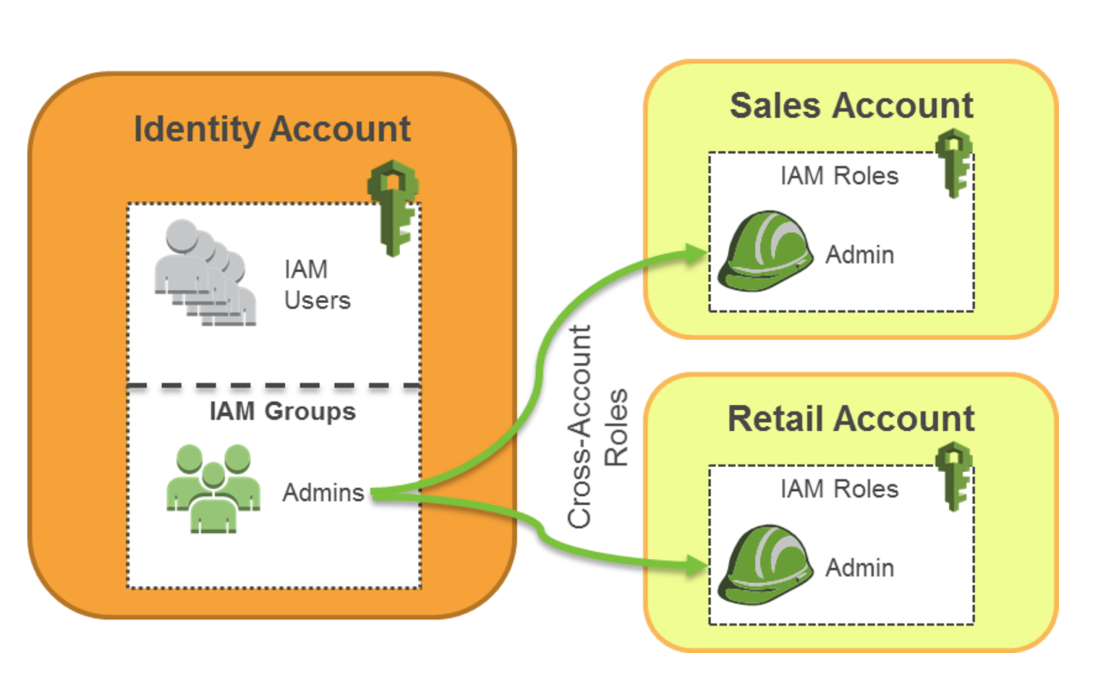 AWS multiple account access with IAM users