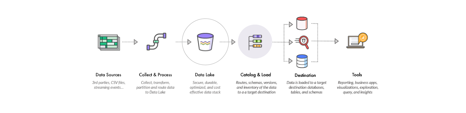 Data Lakes? Big Myths About Architecture, Strategy, and