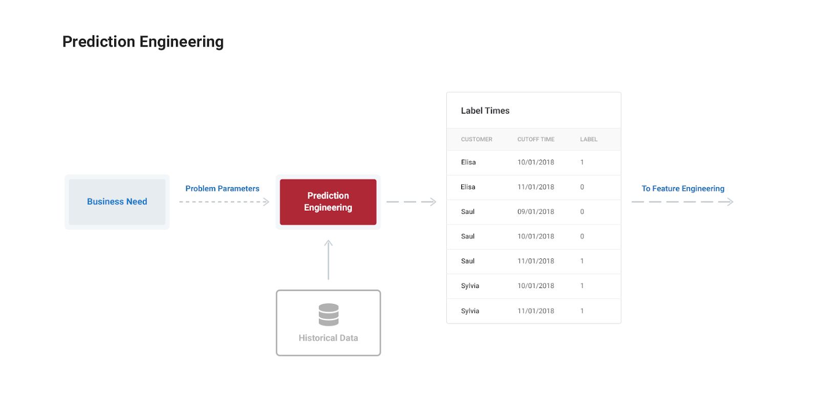 Prediction Engineering: How to Set Up Your Machine Learning