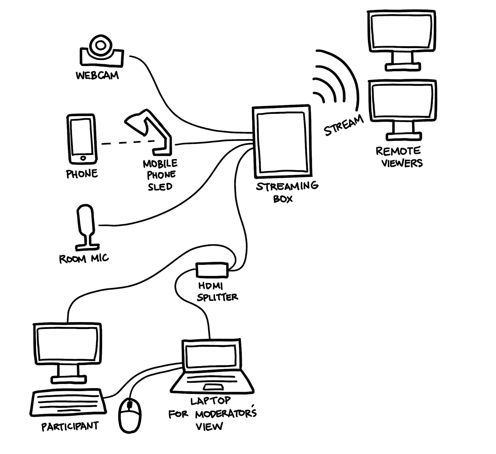 A diagram showing a full lab setup, with a streaming box in the center