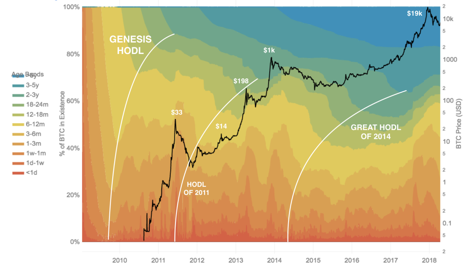 Bitcoin's Distribution was Fair - The On-Ramp, by Interchange