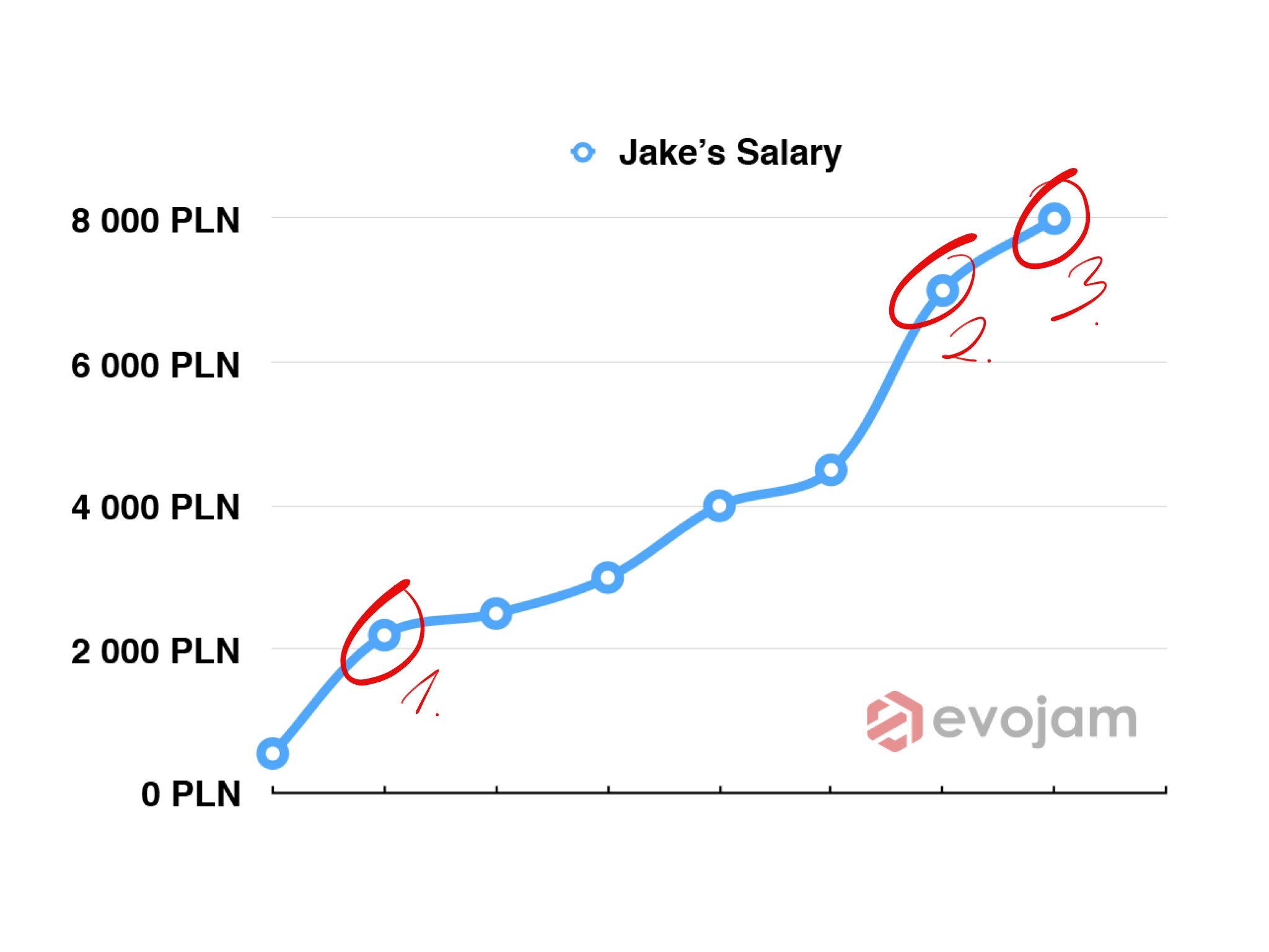 Developer Salaries 5 Threats Opportunities Nobody Explained You Before By Michal Nowak It S Your Turn