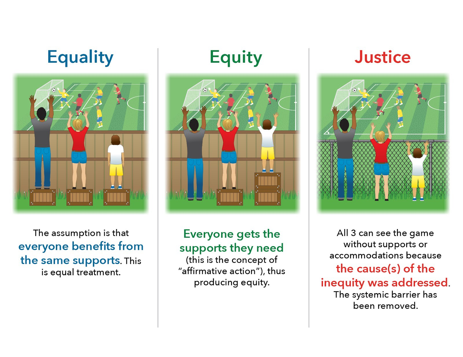 Equality, Equity, Justice: 3 pictures of equal/equitable box heights to see over a fence, then justice in removing the fence.