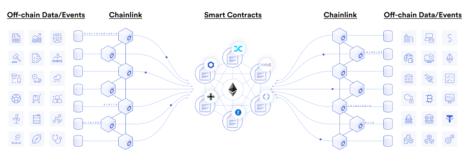 Chainlink powers the DeFi ecosystem