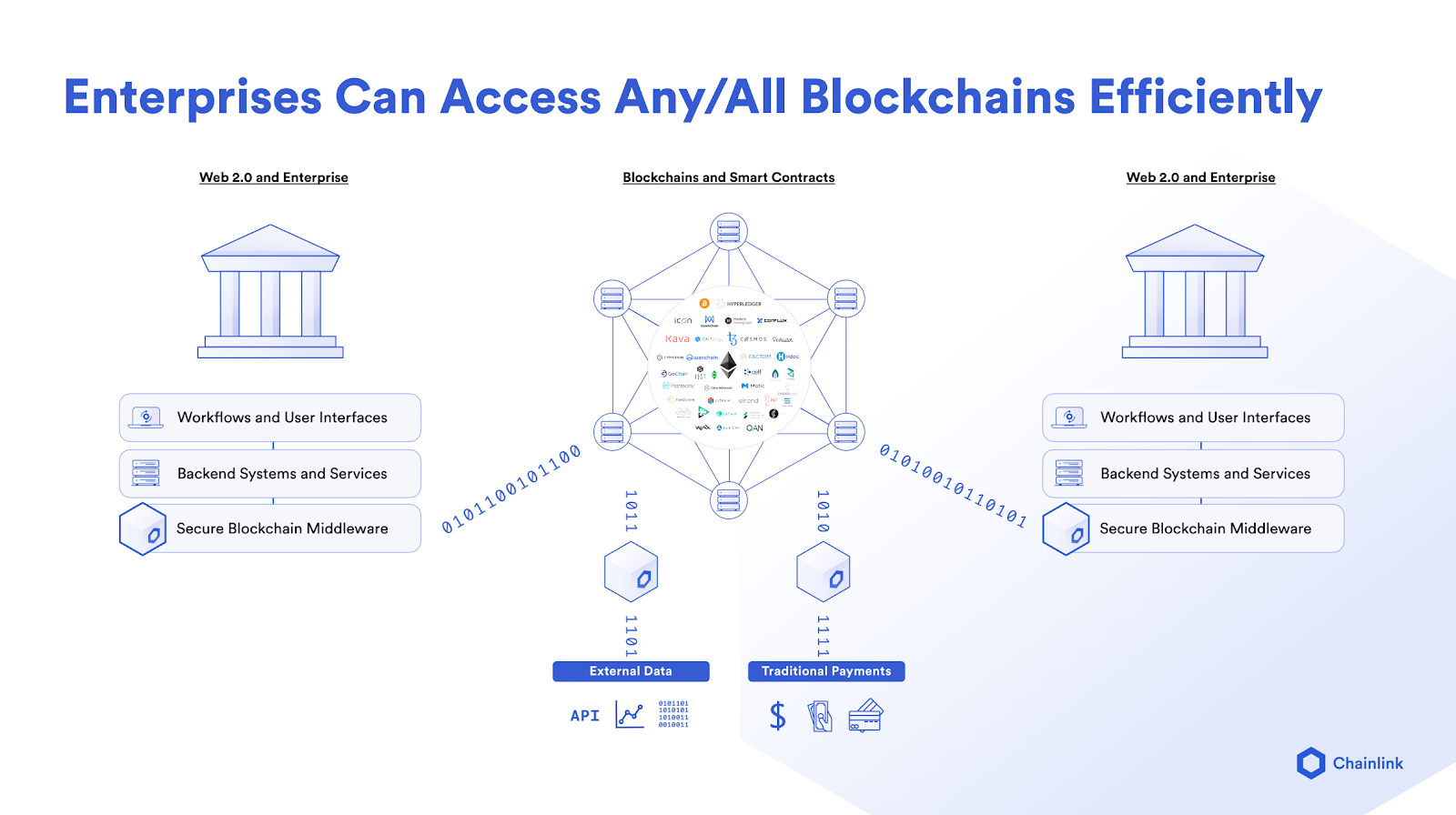 Enterprises Can Access Any/All Blockchains Efficiently