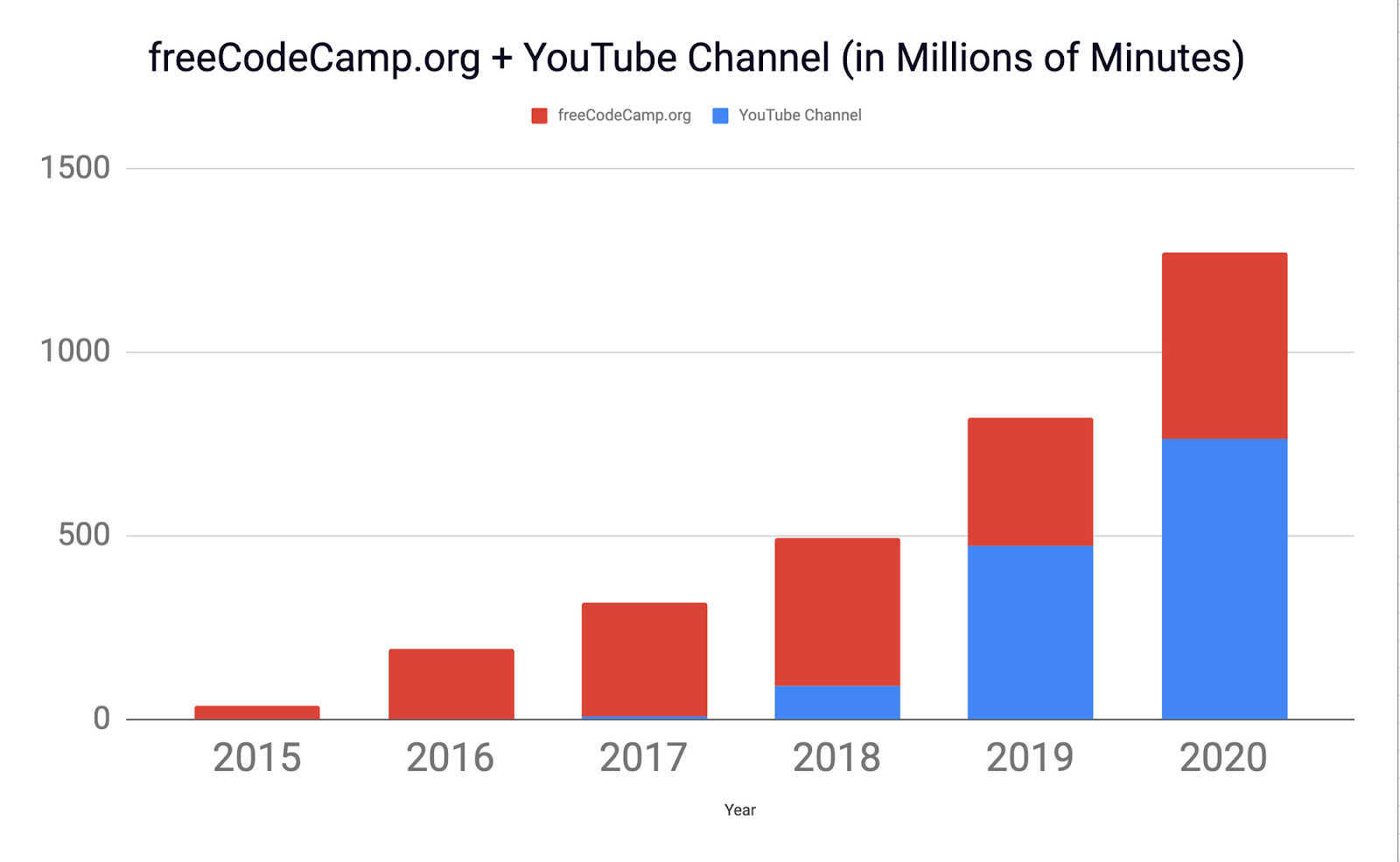 freeCodeCamp has 60% growth every year since 2015.