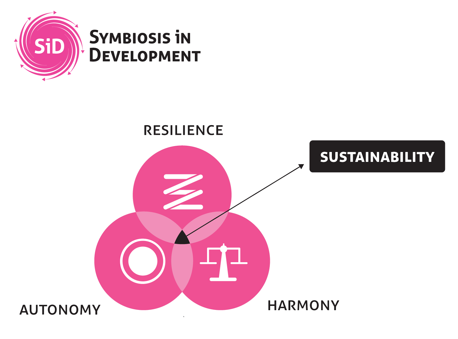 Diagram representing key components of the Symbiosis in Development framework: resilience, autonomy, and harmony