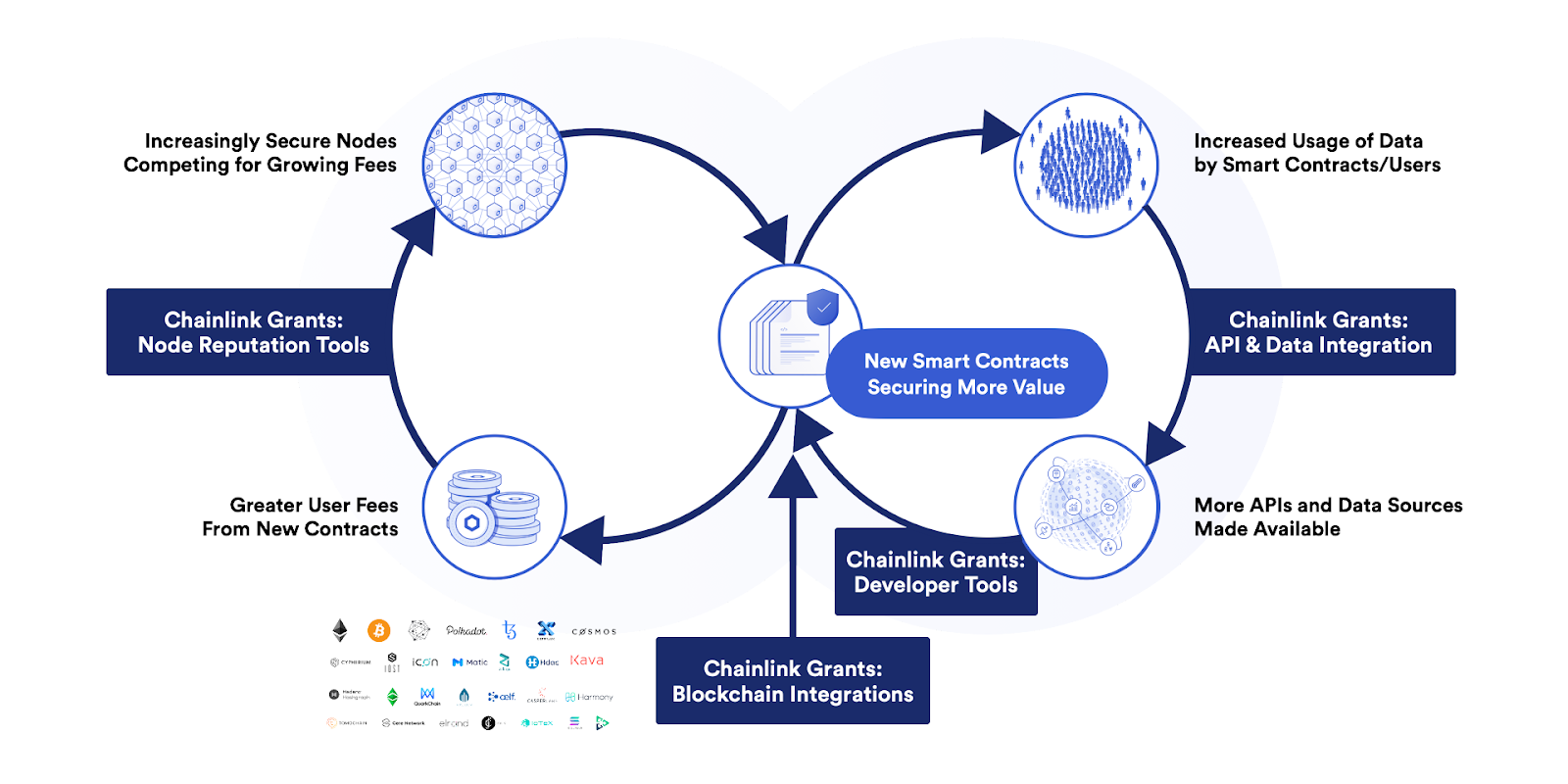 Chainlink Grants Program