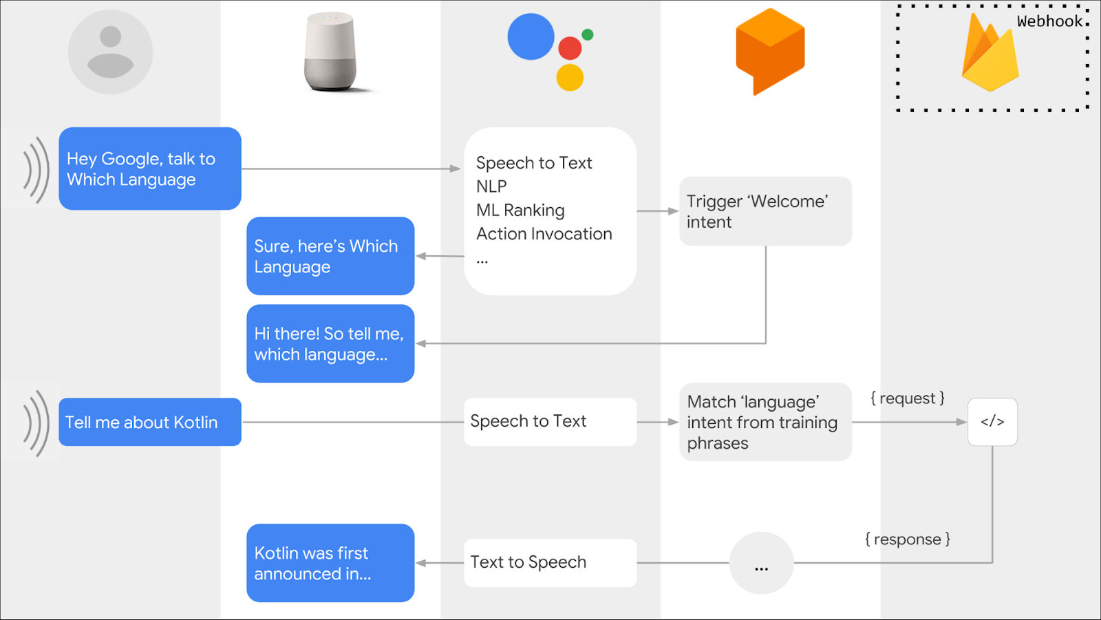 How to implement local fulfillment for Google Assistant