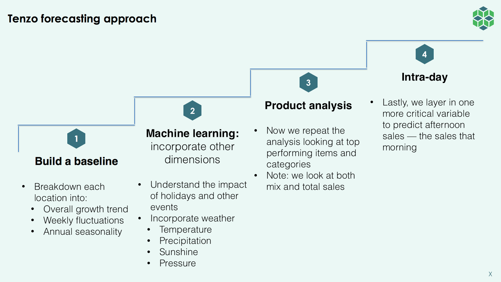 Forecasting methodology and process for restaurants