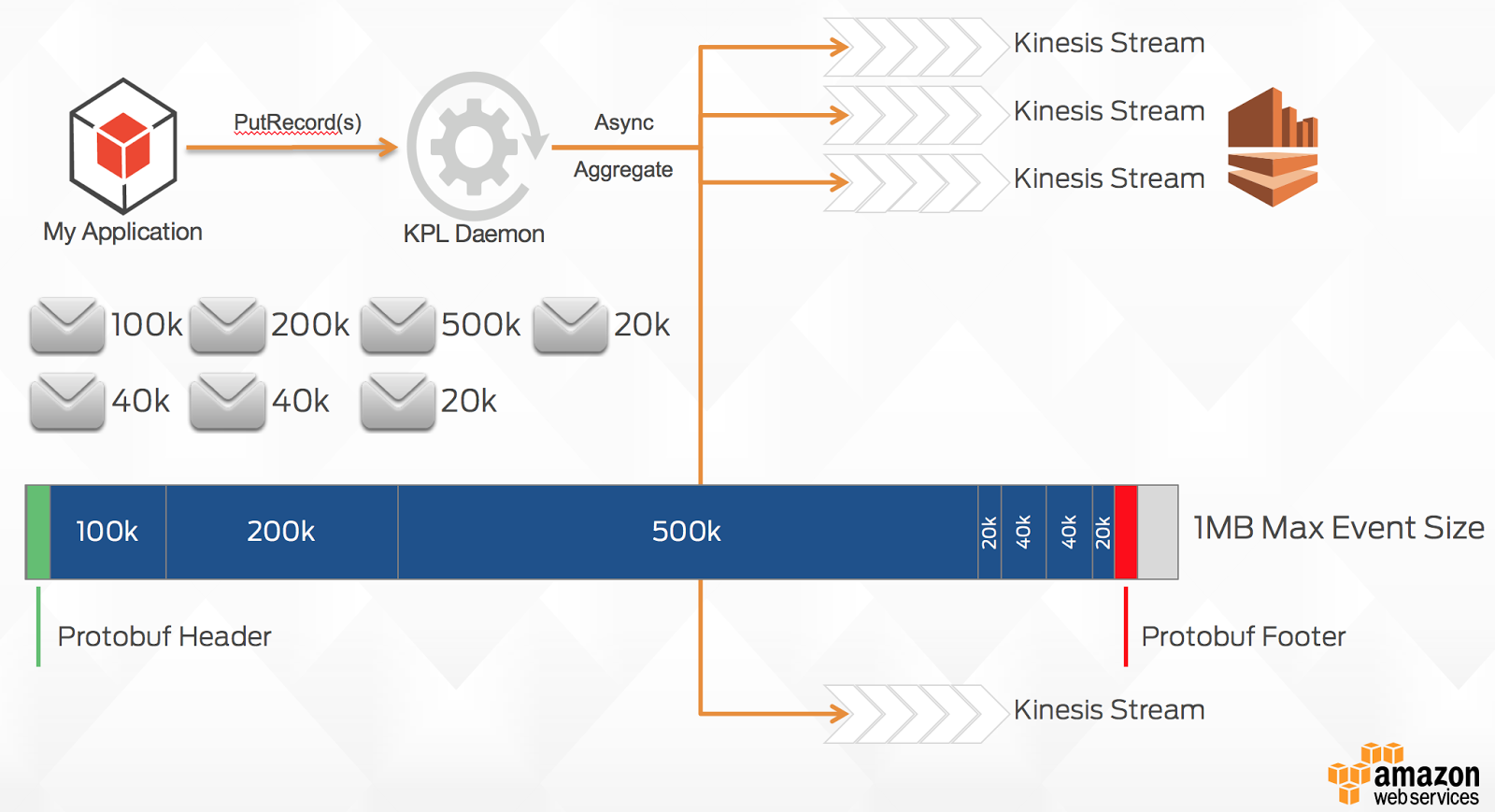 A deep-dive into lessons learned using Amazon Kinesis