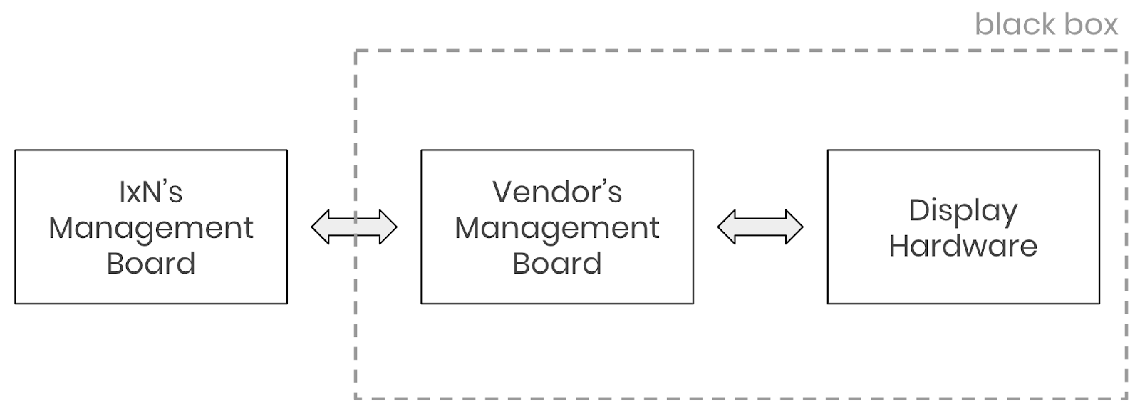 Managing displays over USB - IxN — The Intersection Blog