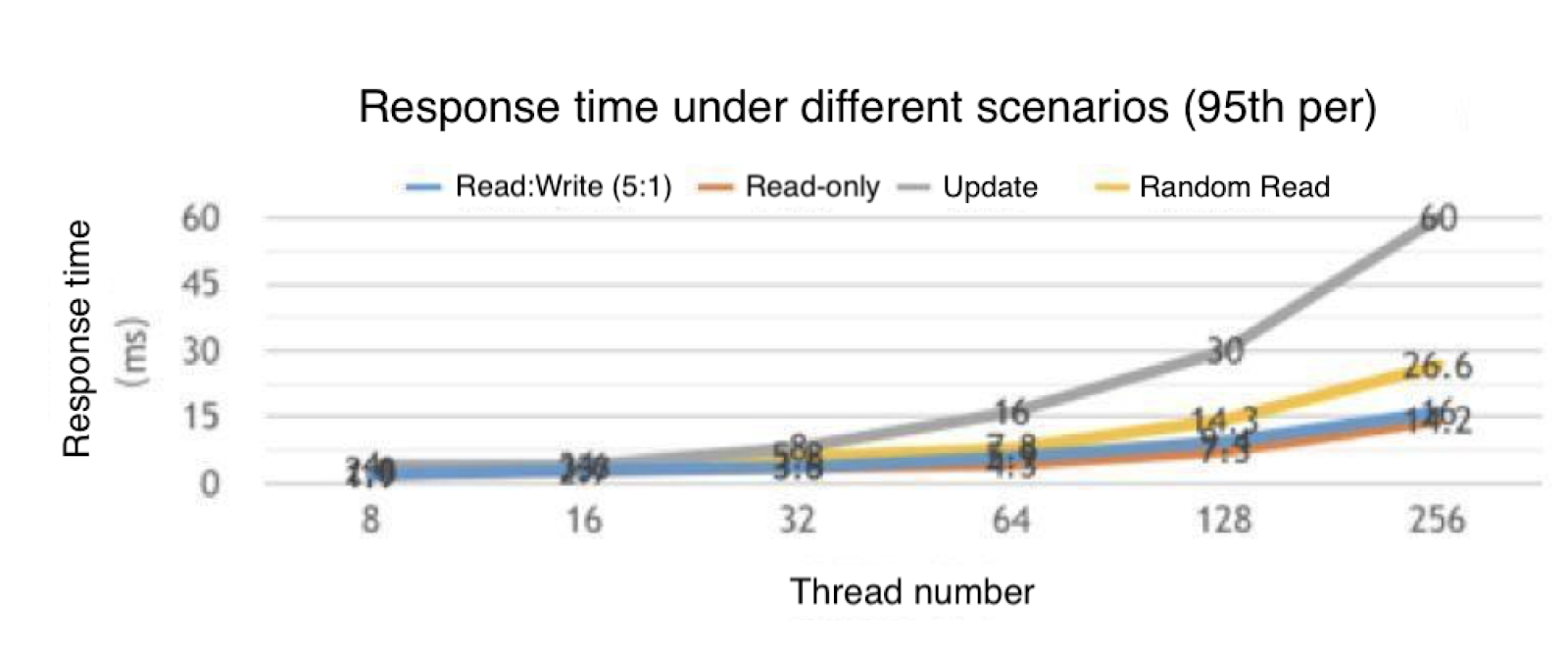 Response time under different scenarios