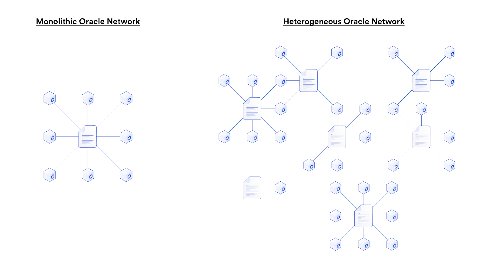 Chainlink as a heterogeneous oracle network