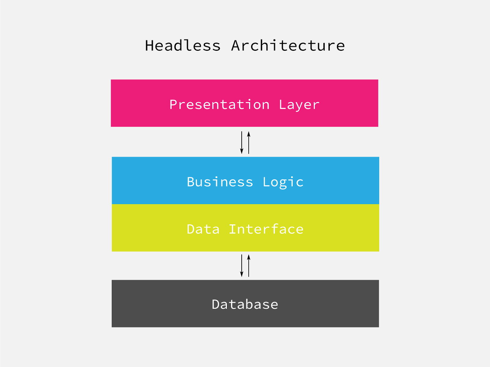 Visualisation Headless Architecture - Modular Software