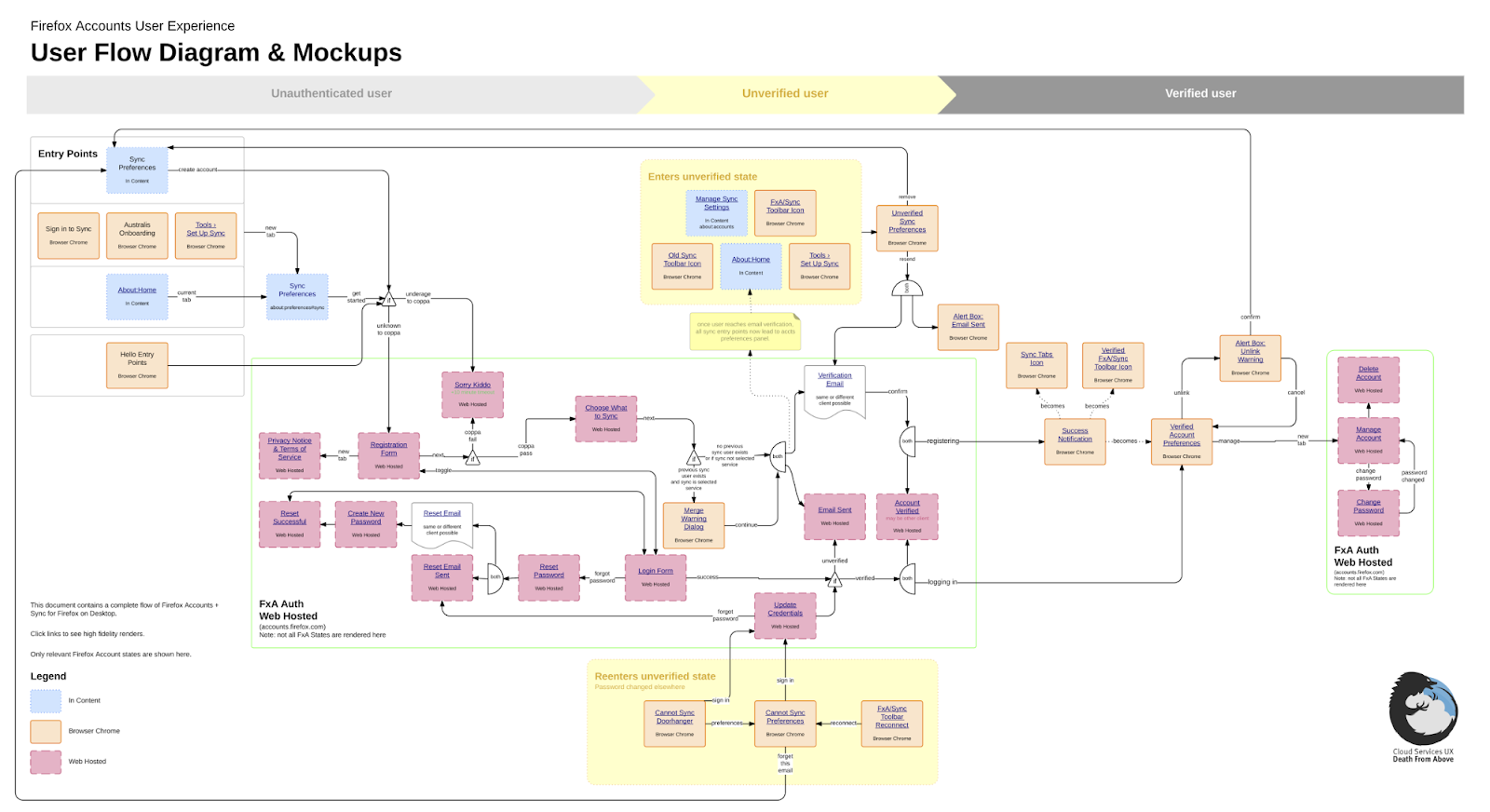 Ux Flows And Why They Re So Confusing By Ryo Mac Prototypr