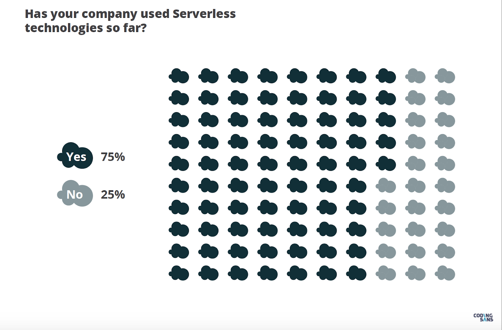 Source: State of Serverless report, Coding Sans, 2020 ALT TAG: 75% of orgs use serverless