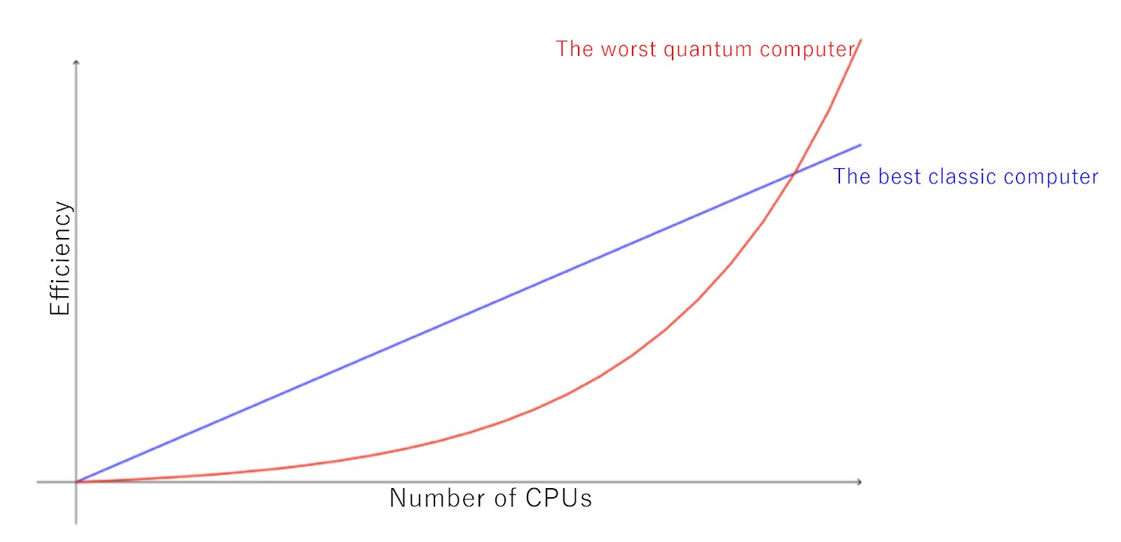 Introducing Quantum Computing - Qilimanjaro io - Medium