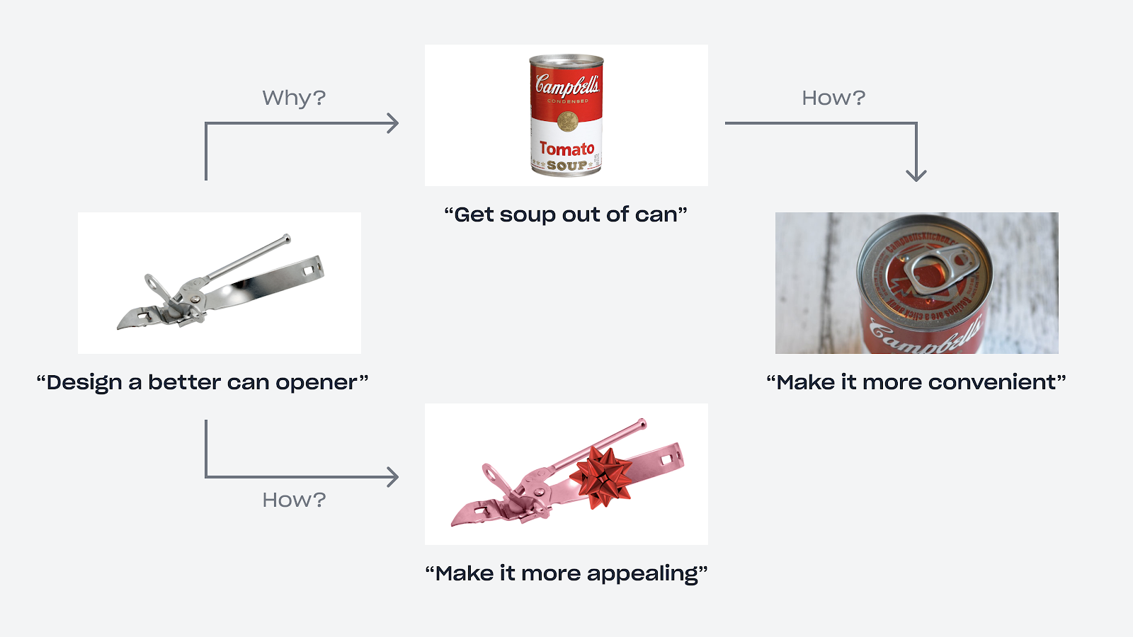 From a can opener you can ask why, look for the real need and design a better solution or ask how and make it more appealing.