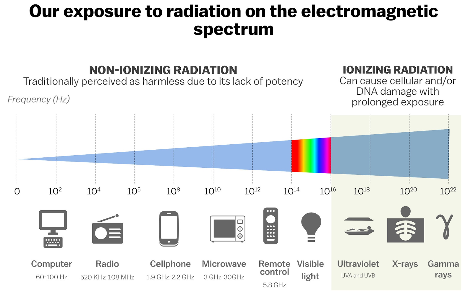 The risks of different products based on their placement on the electromagnetic spectrum