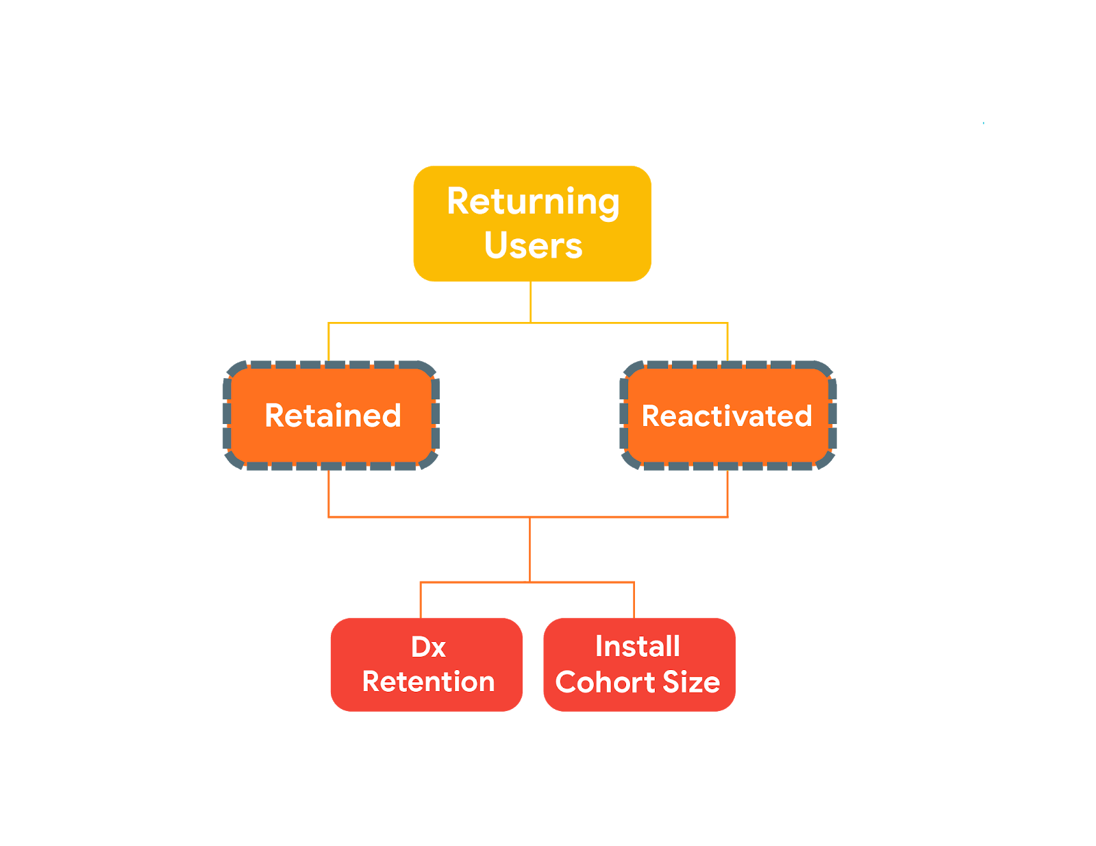 KPI Metrics Tree Returning Users Retained Reactivated