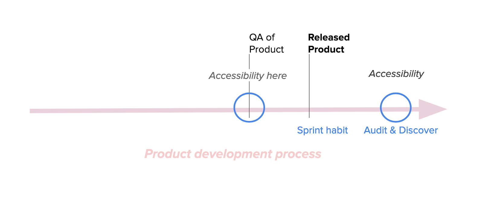 Mature product development process flow chart, showing where Accessibility starts