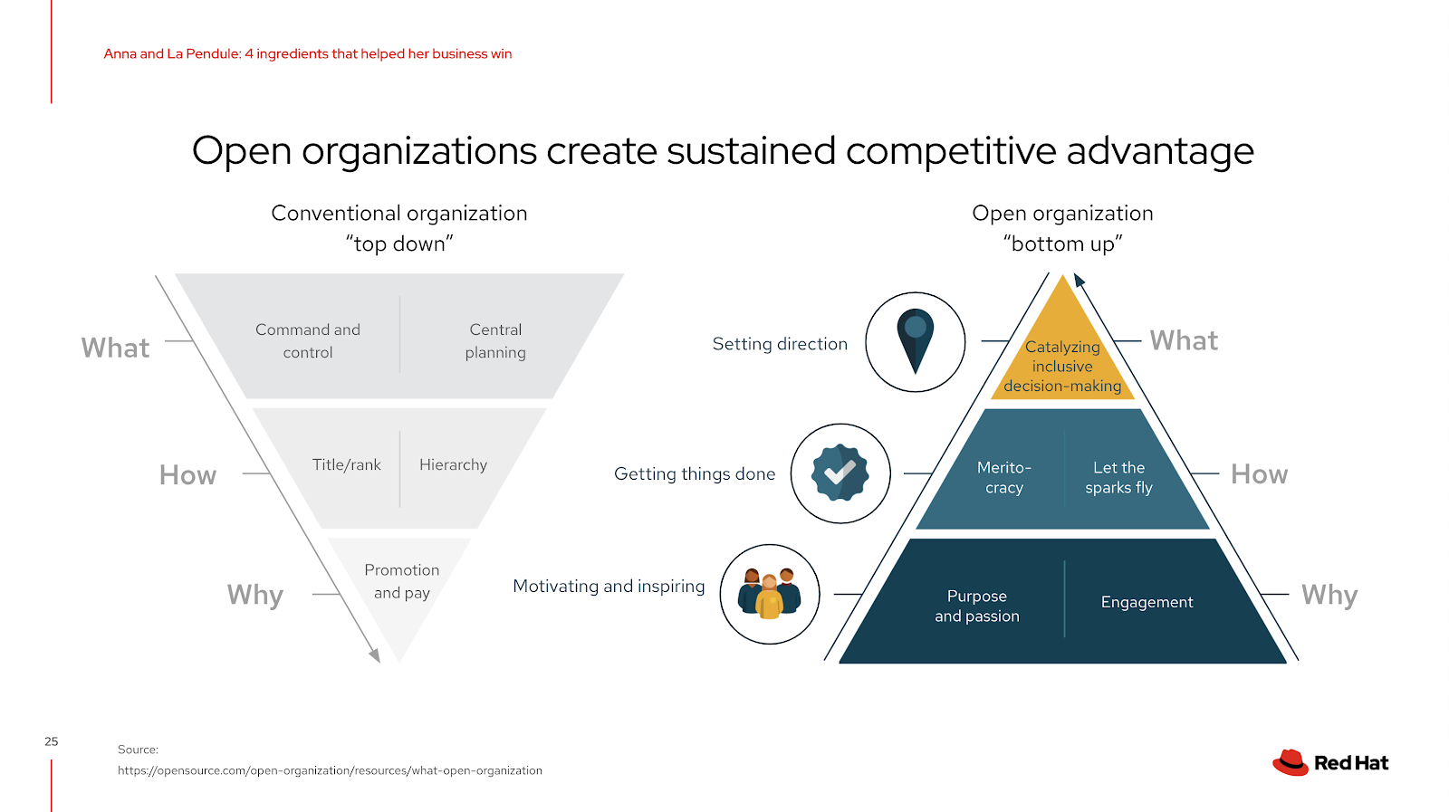 Open organizations create sustained competitive advantage