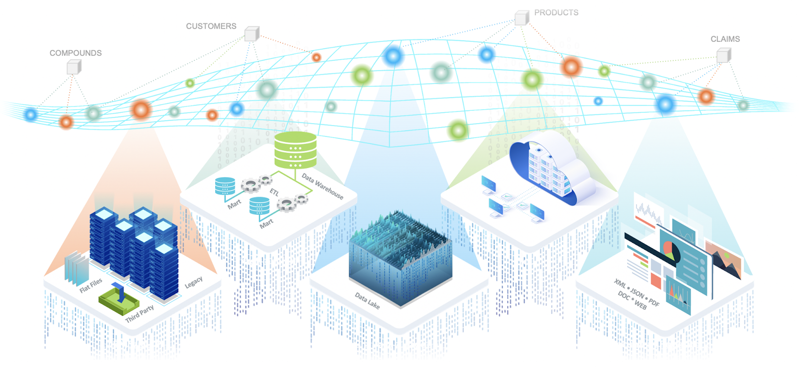 Data Fabric powered by Knowledge Graph