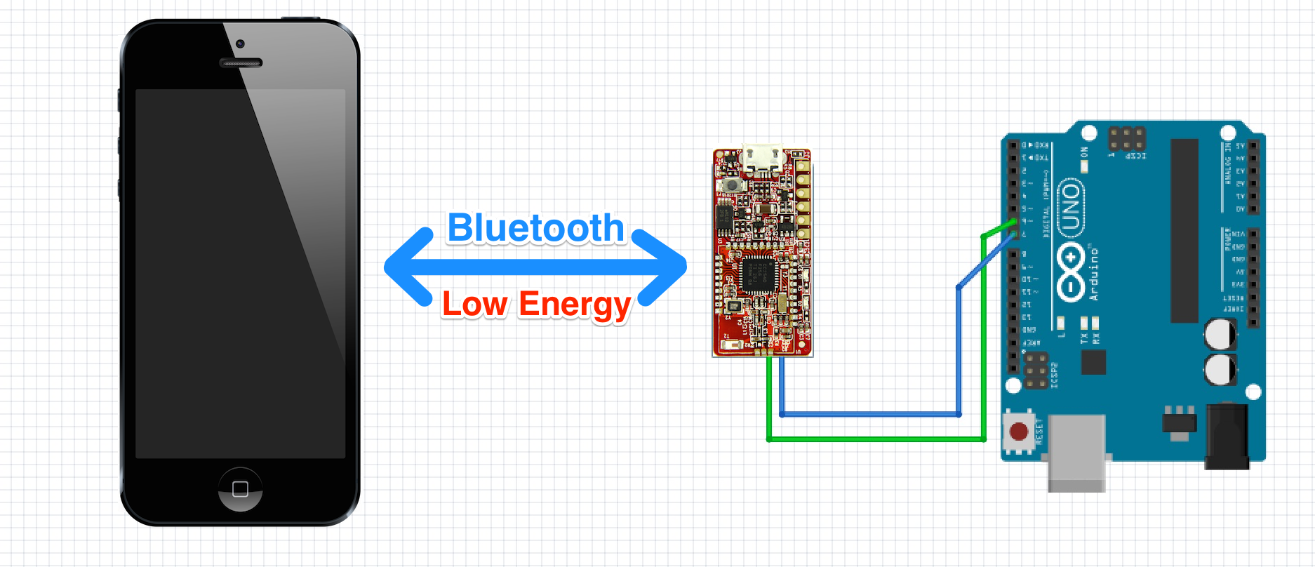 Bluetooth Low Energy  Essentials for Creating Software with
