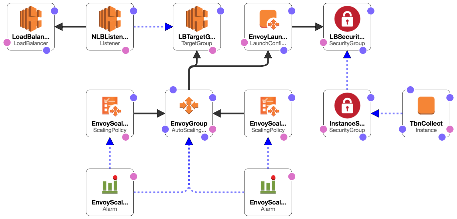 Replacing AWS Application Load Balancers with Envoy
