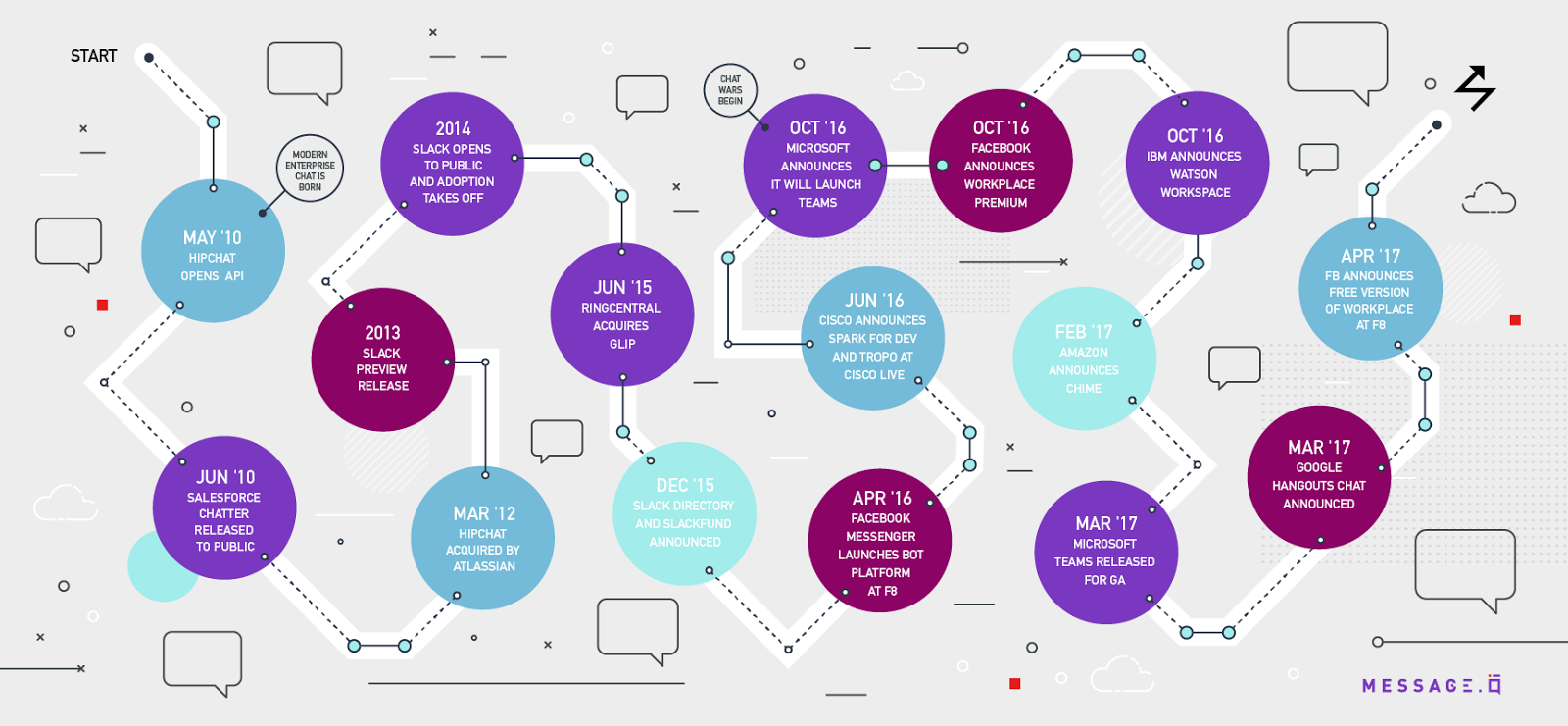 A timeline of enterprise chat tools