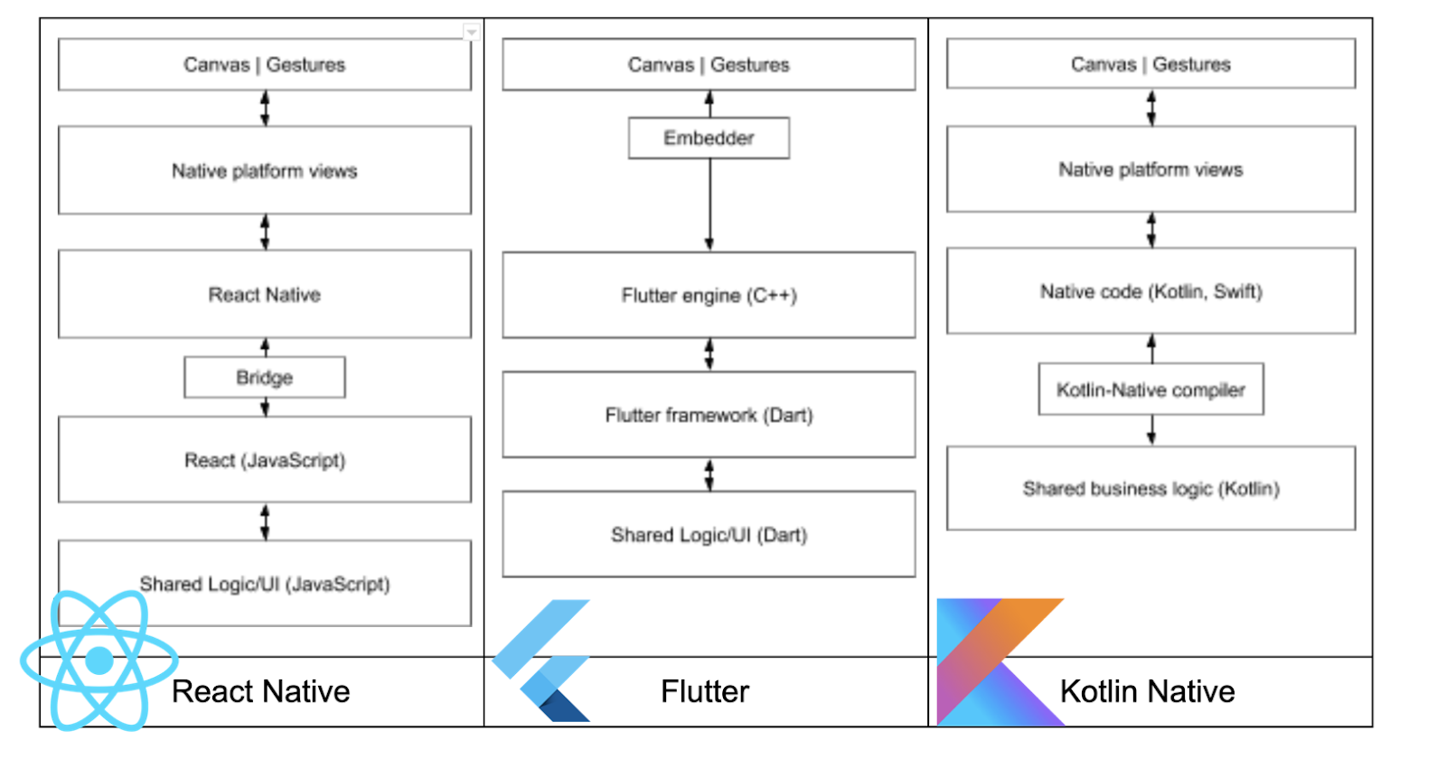 Diagrama comparando as arquiteturas do React Native, Flutter e Kotlin  mostra componentes do canvas à logica & UI