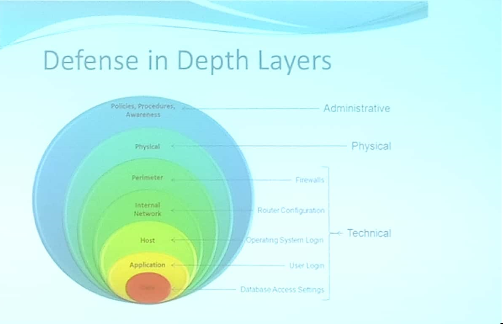 Defense In Depth Fundamental Theorem Of Security By Rupesh