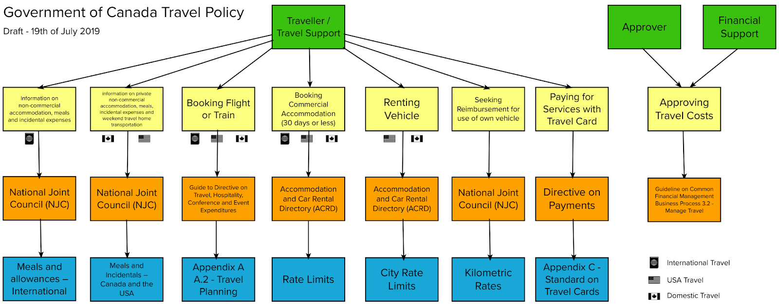 A flow chart that shows roles, activities and policies