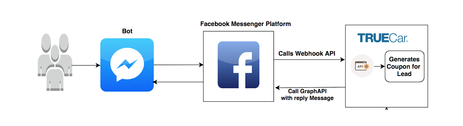 Facebook Messenger Bot Using Webhooks - Driven by Code - Medium