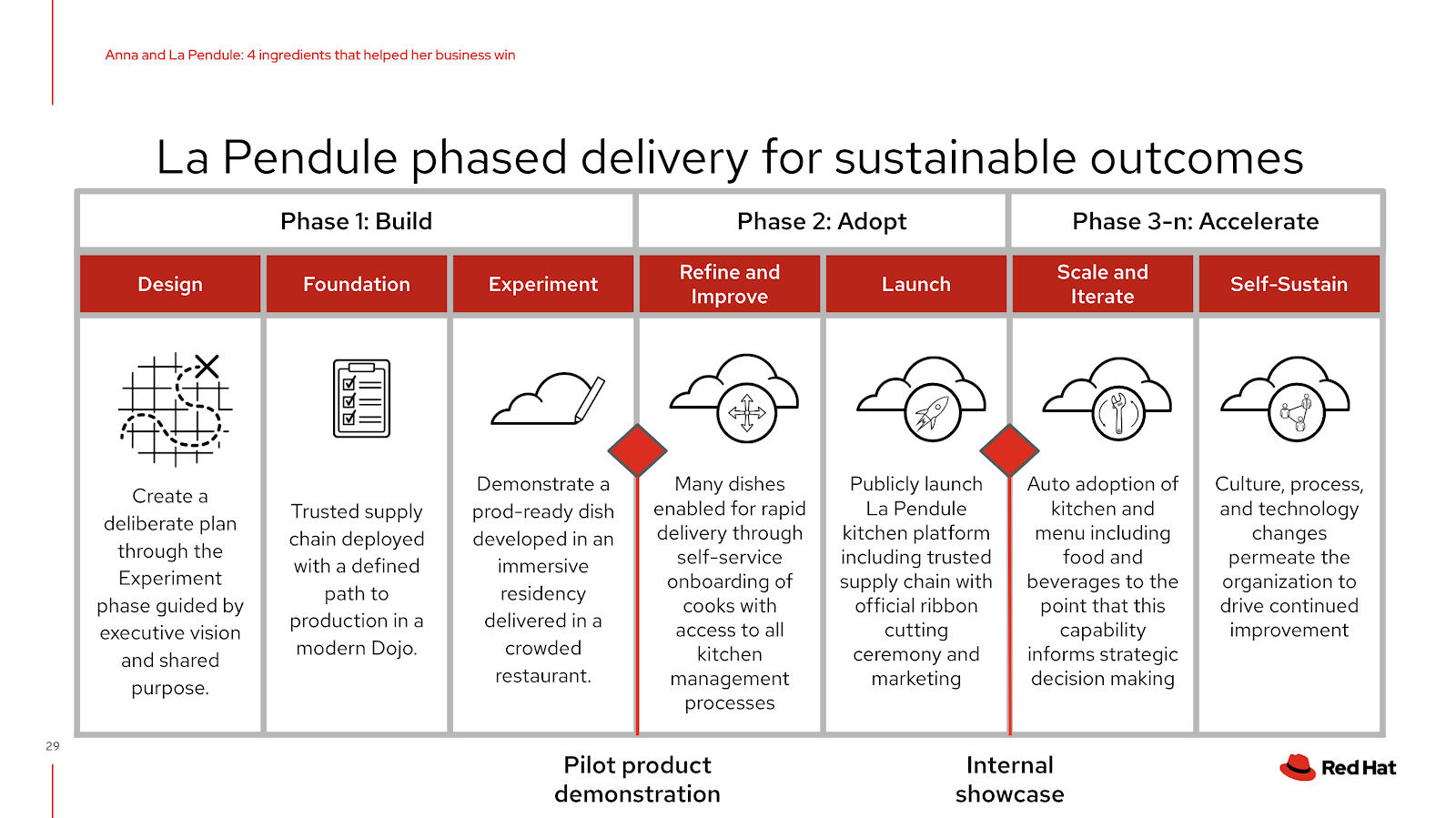 Phased delivery for sustainable outcomes.