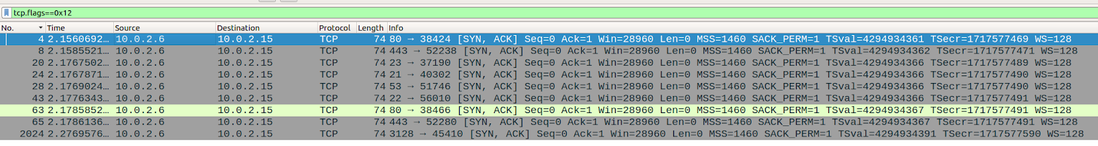 A screenshot of Wireshark showing only a few rows of returning SYN, ACK traffic