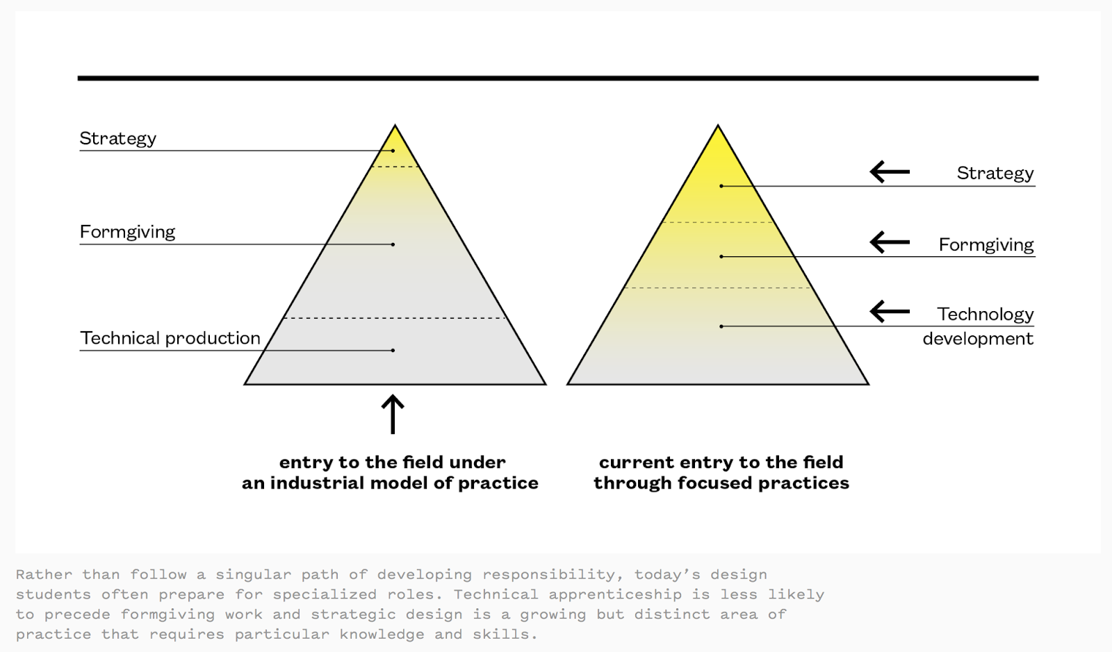 Entry to the field under an industrial model of practice vs through focused practice