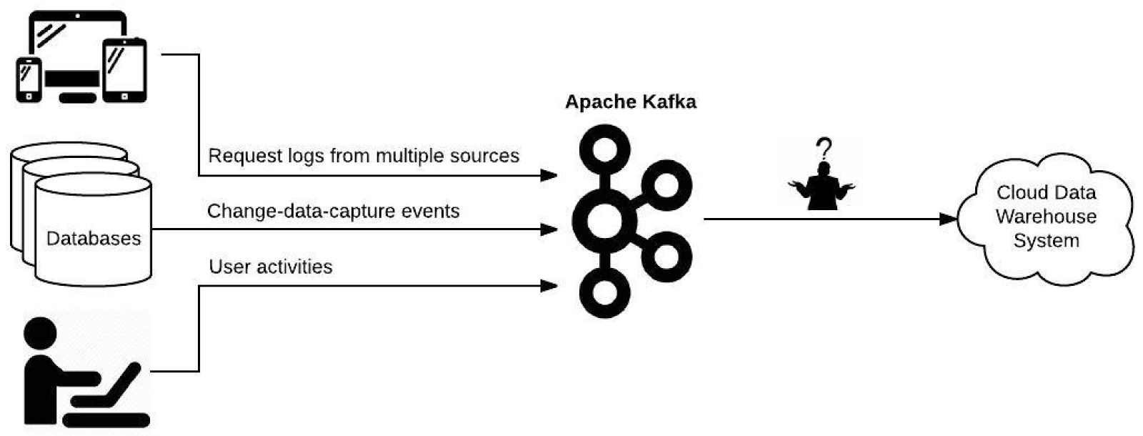 From Kafka to BigQuery: A Guide for Streaming Billions of