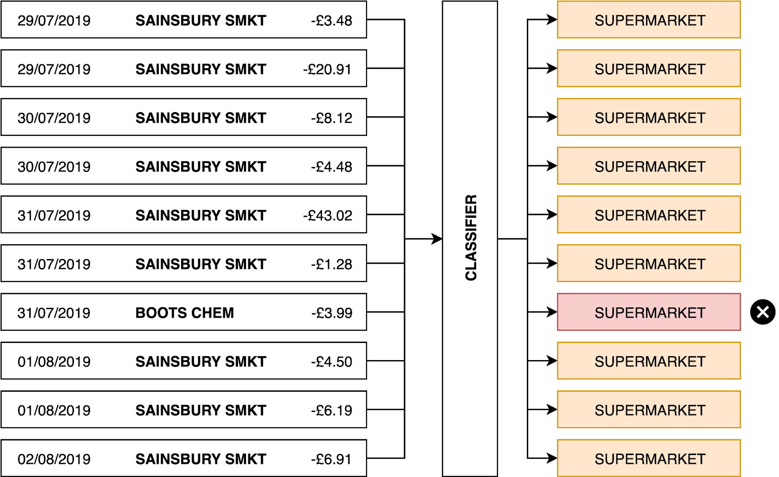 "This model yields 90% accuracy despite labelling everything as ""SUPERMARKET""."