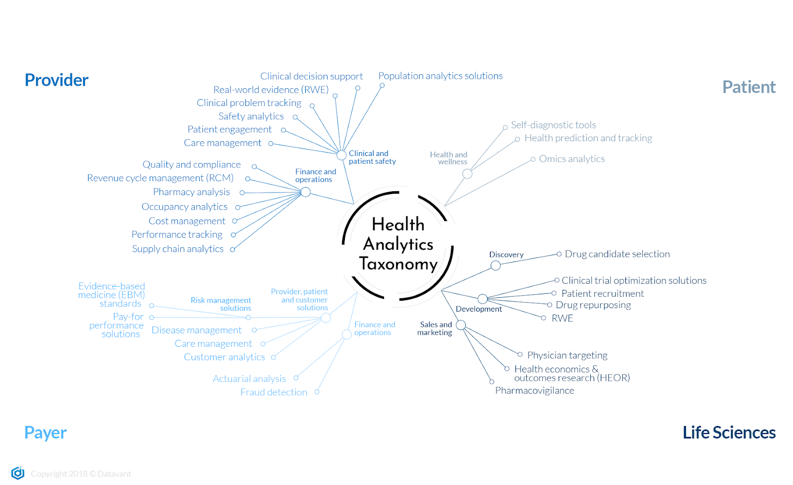 The Health Analytics Ecosystem - Datavant - Medium