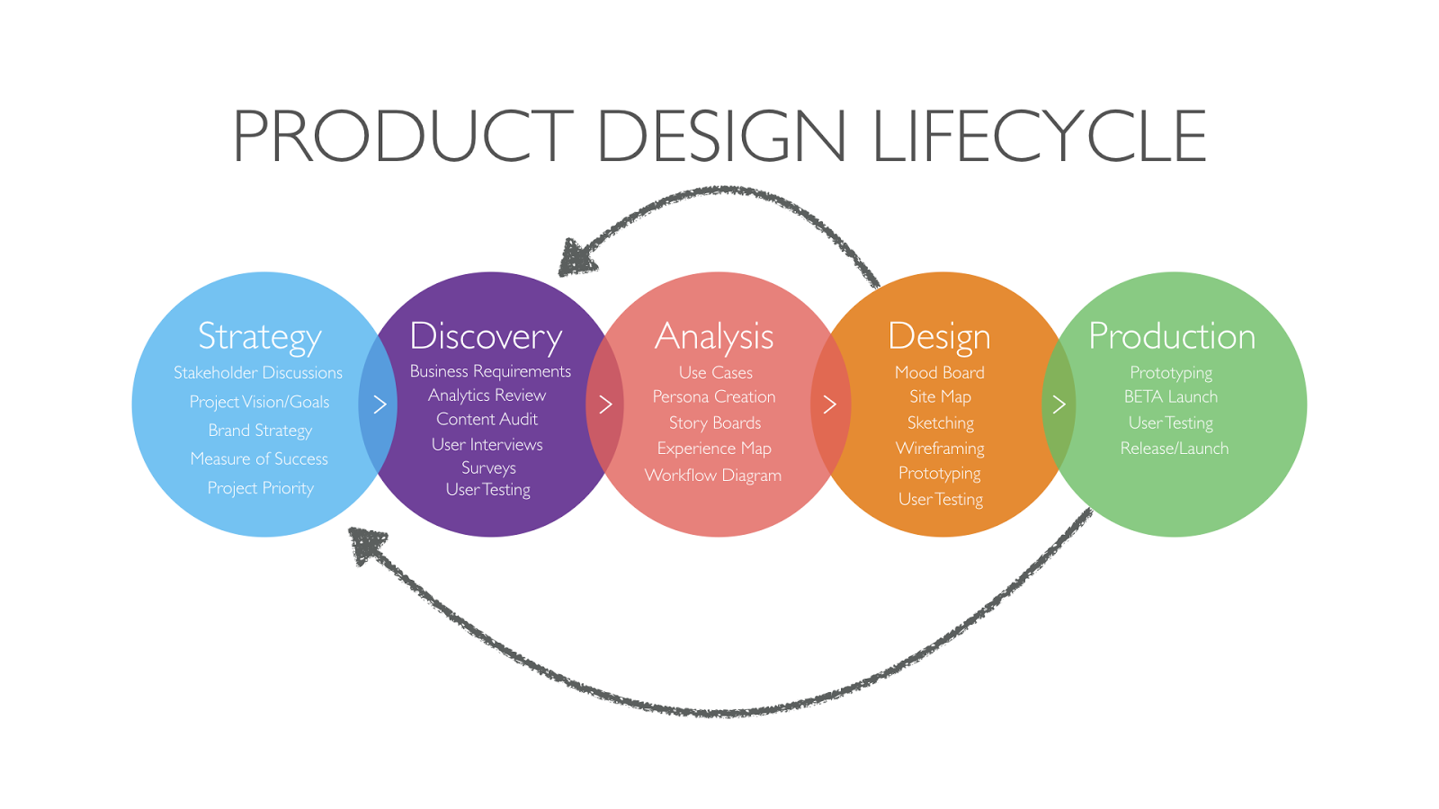 Opinion: How to become a product centric organisation