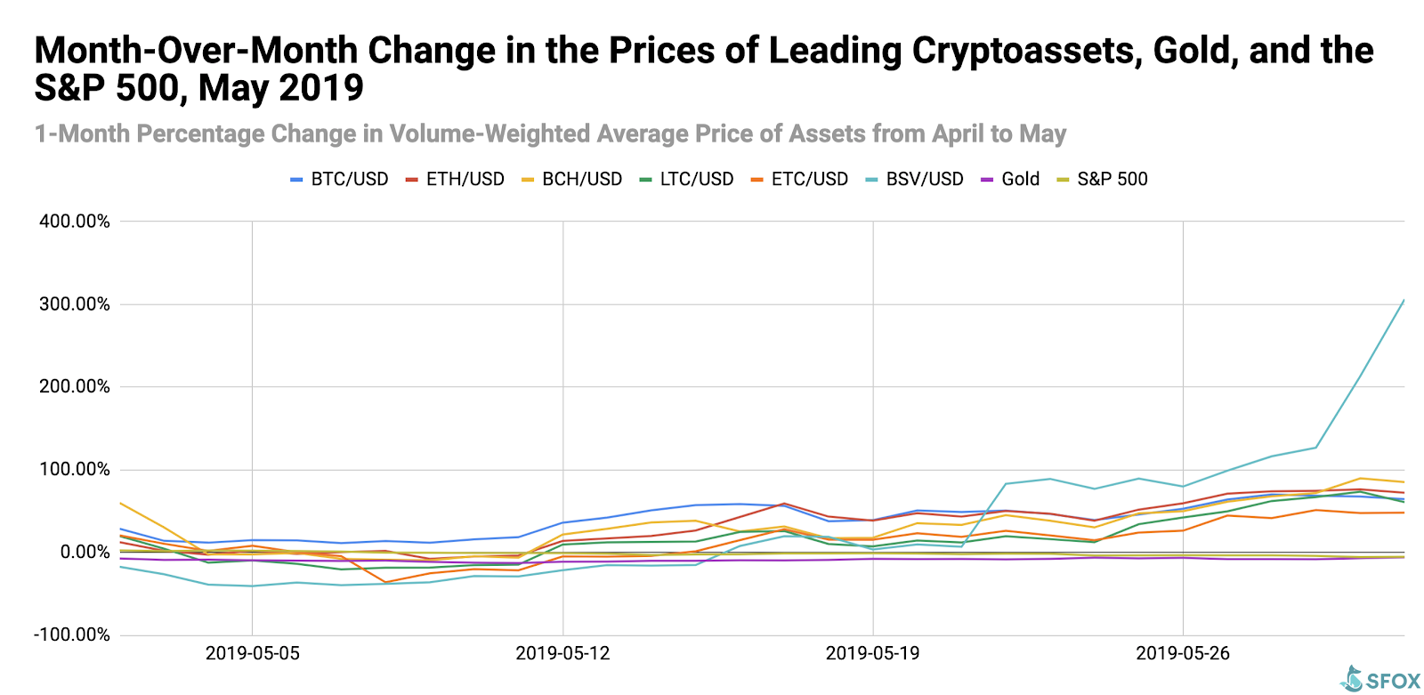 The SFOX Crypto Market Volatility Report: May 2019 - SFOX Edge