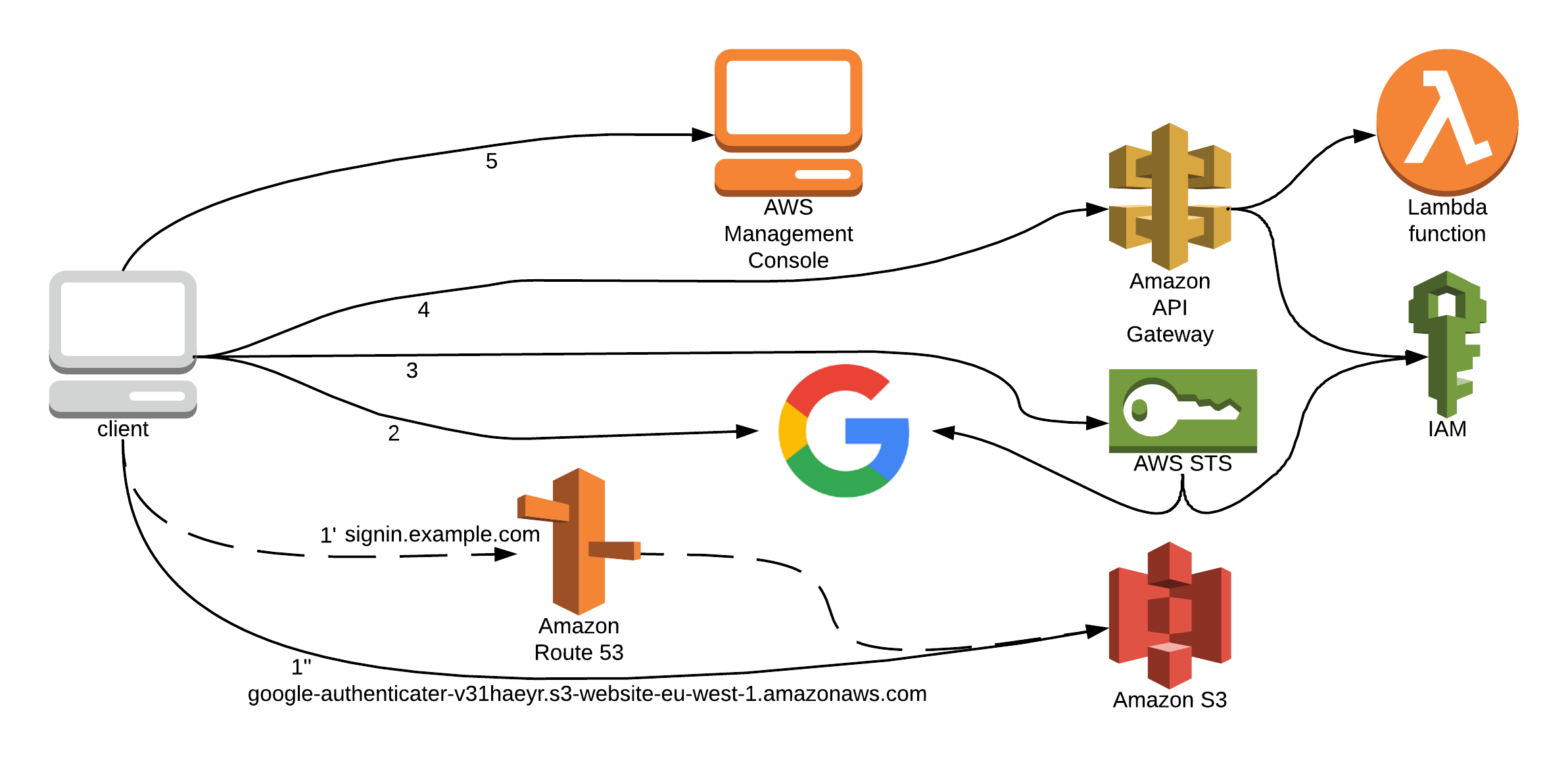 Terraform) AWS management using your Google account
