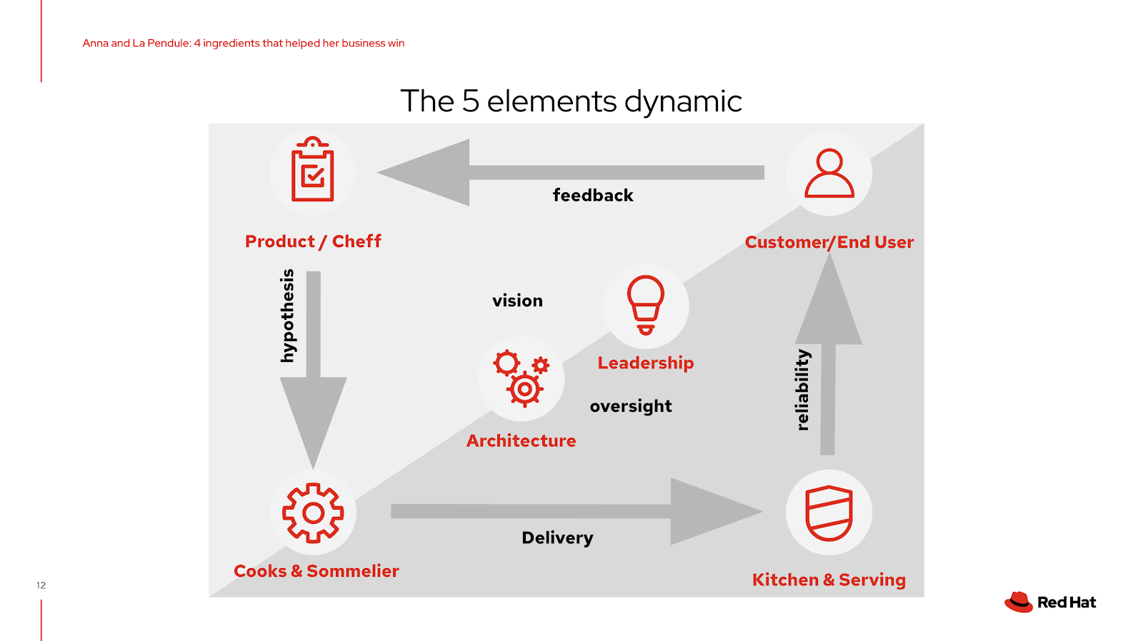The 5 elements dynamic, an example